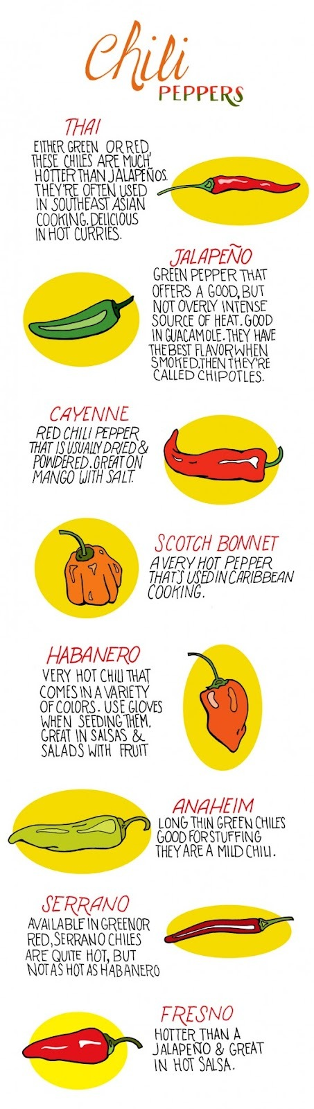 Know the Chili Pepper