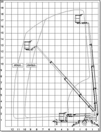Uthyres Skylift - Omme 1850 EBZ