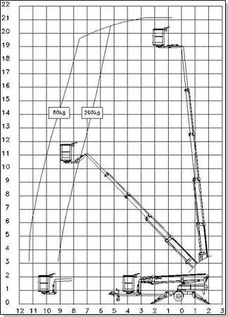 Uthyres Skylift - OMME 2100 EBDZ-2004