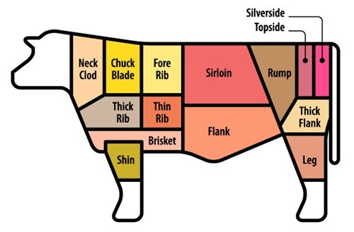 Which Cuts Of Beef Are Best For…?