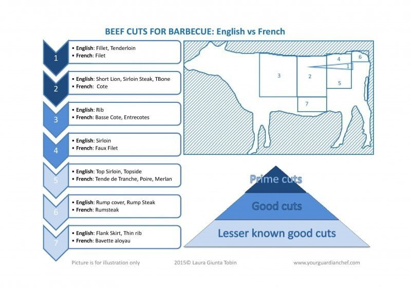 Cuts of Beef for Barbecuing (in French and Italian)