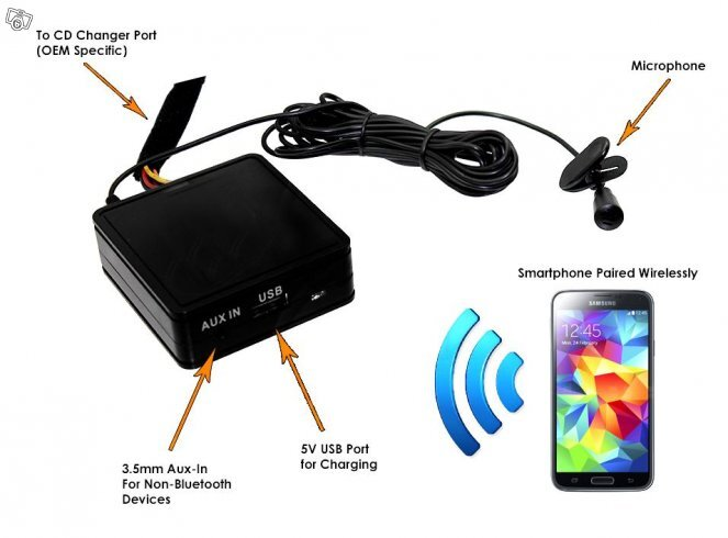 AUX/​USB/​BT-streaming/​BT-Handsfree Org,Stereo