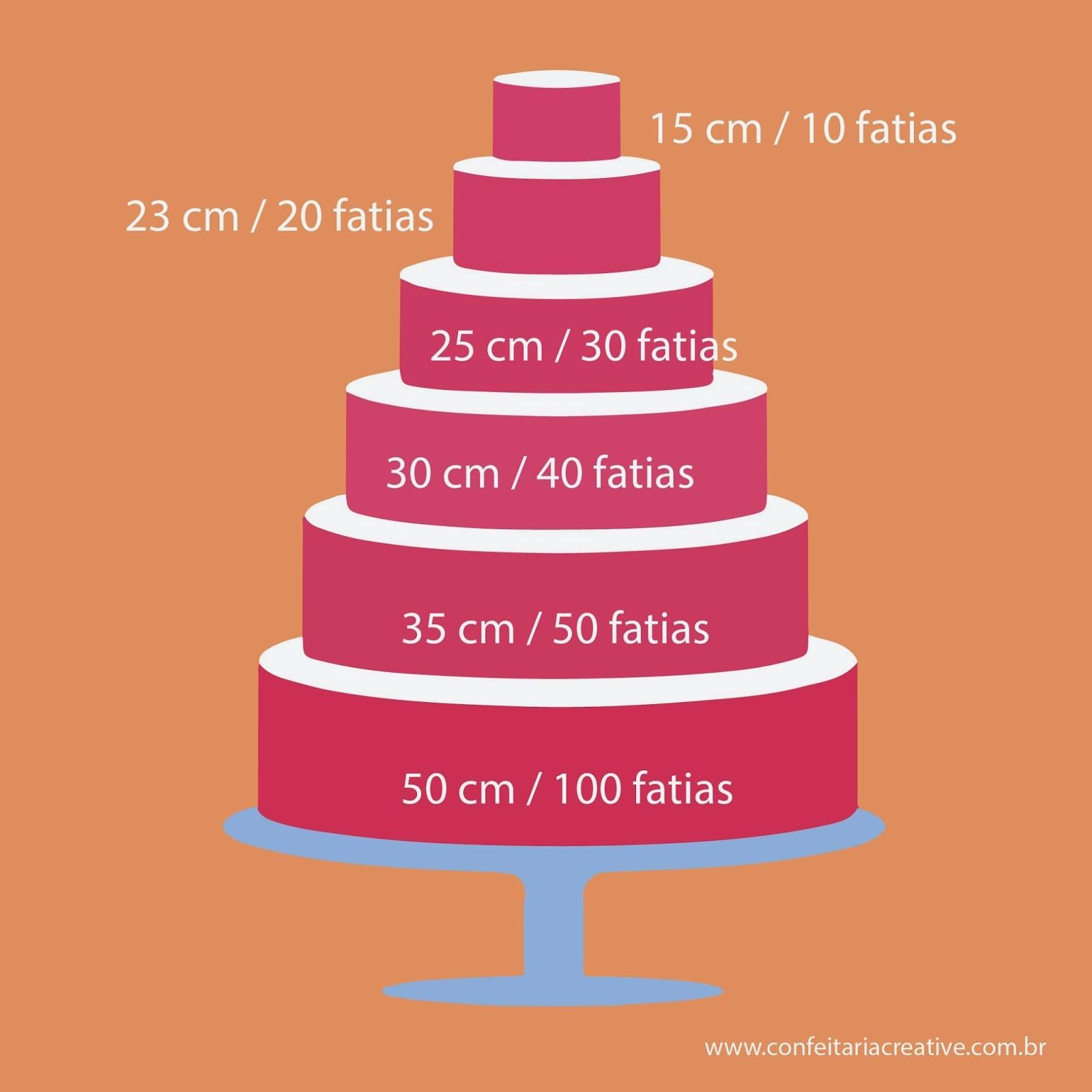 Tabela de Fôrmas e Rendimento em Fatias para Bolos e cálculo de peso