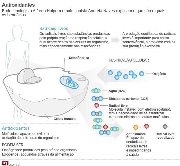 DIETA COM ANTIOXIDANTES: A SUA BELEZA AGRADECE.