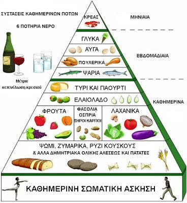 H πυραμίδα της μεσογειακής διατροφής