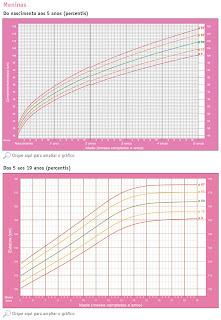 Curvas de crescimento por Dr. Carlos González (pediatra)