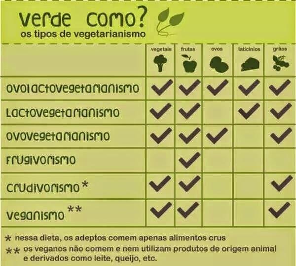 Os Tipos de Vegetarianismo