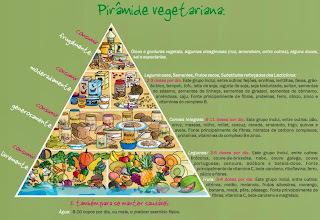 Como elaborar um cardápio 100% vegetariano (resumo da palestra no Vegfest)