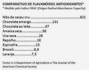 ANTIOXIDANTES E NUTRIENTES DO CACAU.