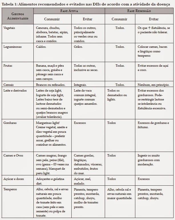 alimentos sem carboidratos tabela nutricional