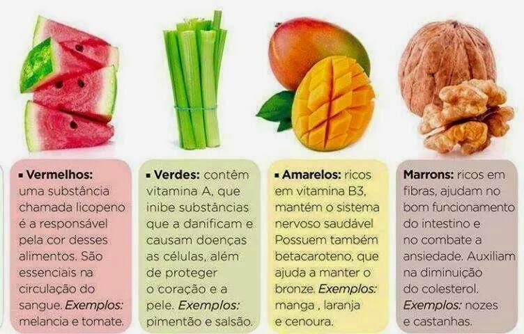 Dicas Funcionais-As cores dos alimentos