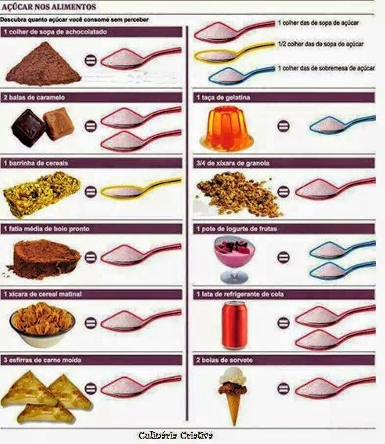 Dica Funcional - Quantidade de açúcar nos alimentos industrializados