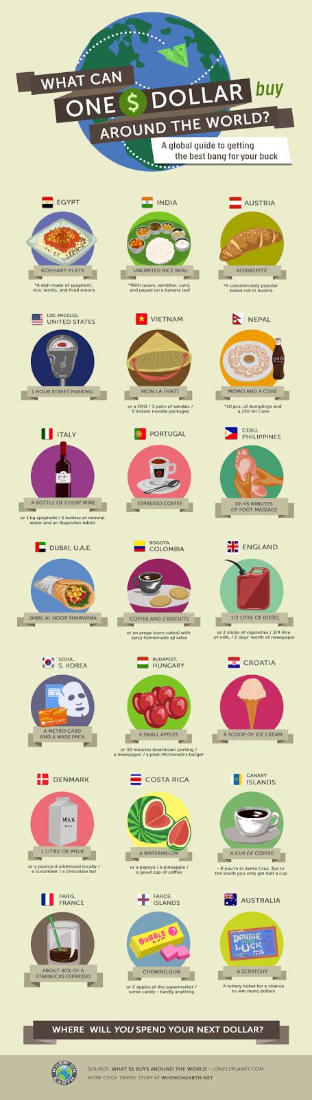 O que se pode comprar com 1 dólar ao redor do mundo