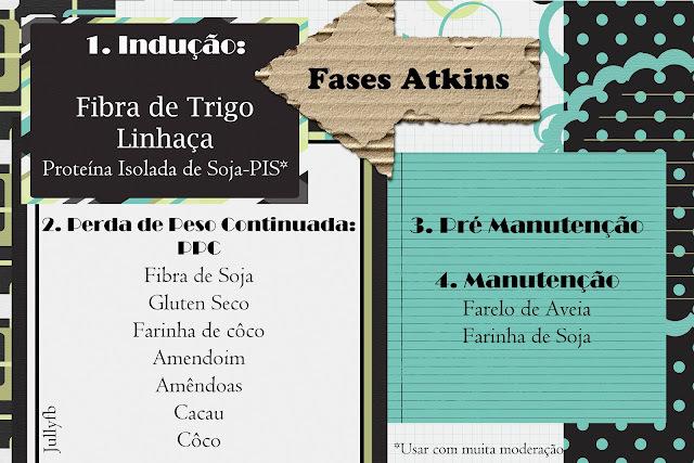 Fases, Farinhas e Fibras Atkins