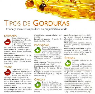 ENTENDA A DIFERENÇA ENTRE OS TIPOS DE GORDURAS.