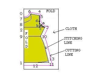 HOW TO STITCH A TOP/KURTI / SEWING BASICS