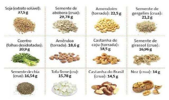 alimentos sem carboidratos tabela