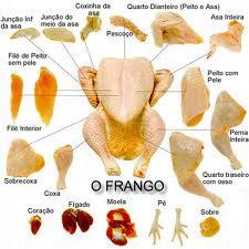 dicas do que fazer com sobras de peito de frango assado