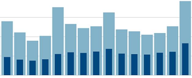 TOP 10: as receitas mais acessadas de setembro/2014
