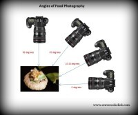 Angles For Food Photography