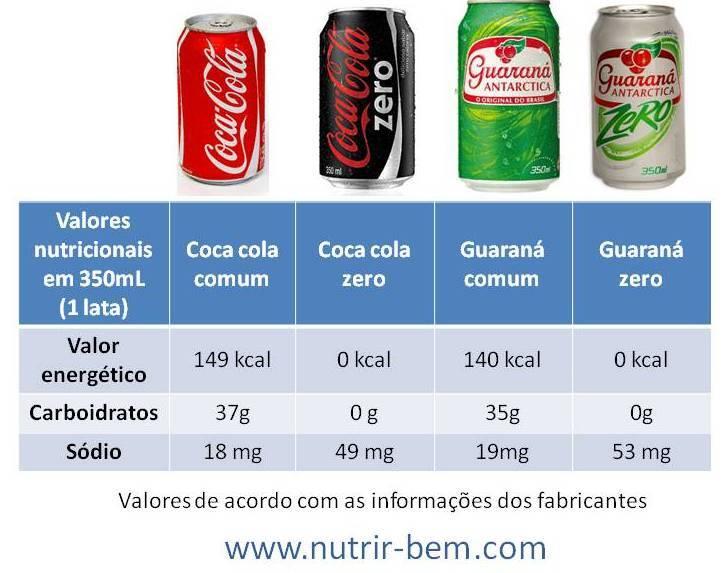 Passe longe dos refrigerantes zero…