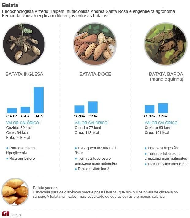 As diferenças entre os tipos de batatas