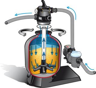Ubbink Swimmingpool filtersystem 400