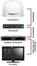 Satellittsystem Campingman, automatisk, for fast installasjon