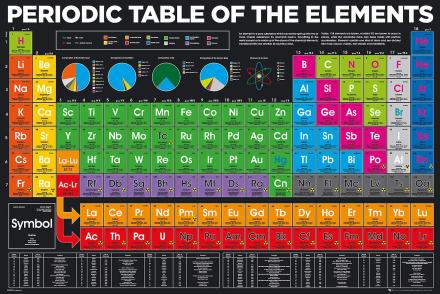 Periodesystemet elementer Maxi plakat